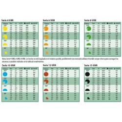 Especificaciones de funcionamiento y caudal de toberas de riego Rain Bird