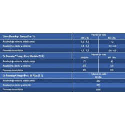 Herbicida Roundup Ultra Plus 0,5 litros, dosificacion