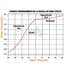 """Ventosa 1"""" macho doble efecto PN10"""